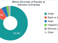 Clemson's College of Science Considered Racial Quotas Future Hiring -Zachary Faria